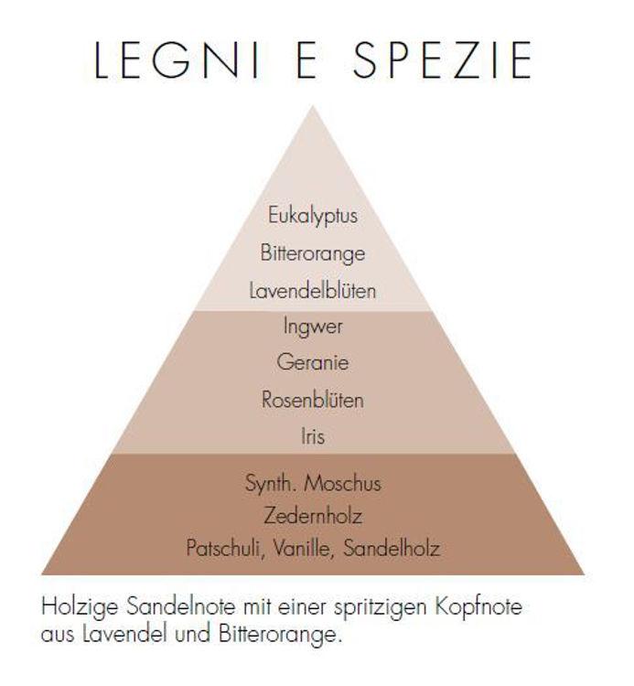 Bild von Legni & Spezie Zona Refill Diffuser 250 ml