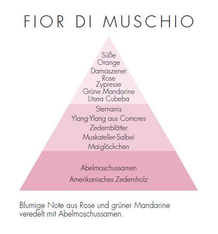 Bild von Fior Di Muschio Zona Candle